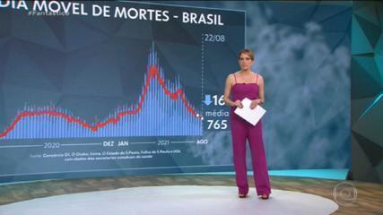 Média móvel de mortes por Covid no Brasil recua para 765 óbitos por dia