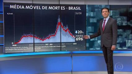 Brasil registra menor média móvel de mortes por Covid do ano: 696 vítimas  por dia | Coronavírus | G1