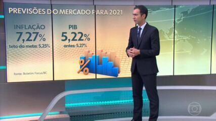 Analistas do mercado sobem a estimativa de inflação para 7,27% e veem alta menor do PIB em 2021