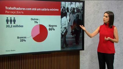30,2 milhões de trabalhadores brasileiros sobrevivem com até um salário mínimo