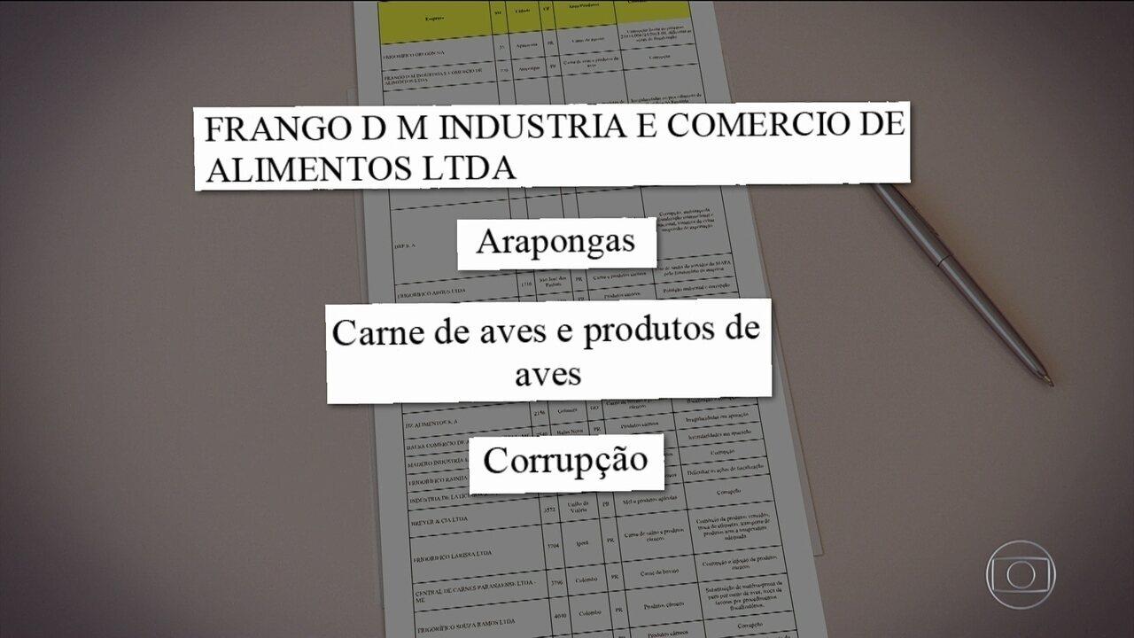 Conheça as 21 empresas investigadas pela Operação Carne Fraca