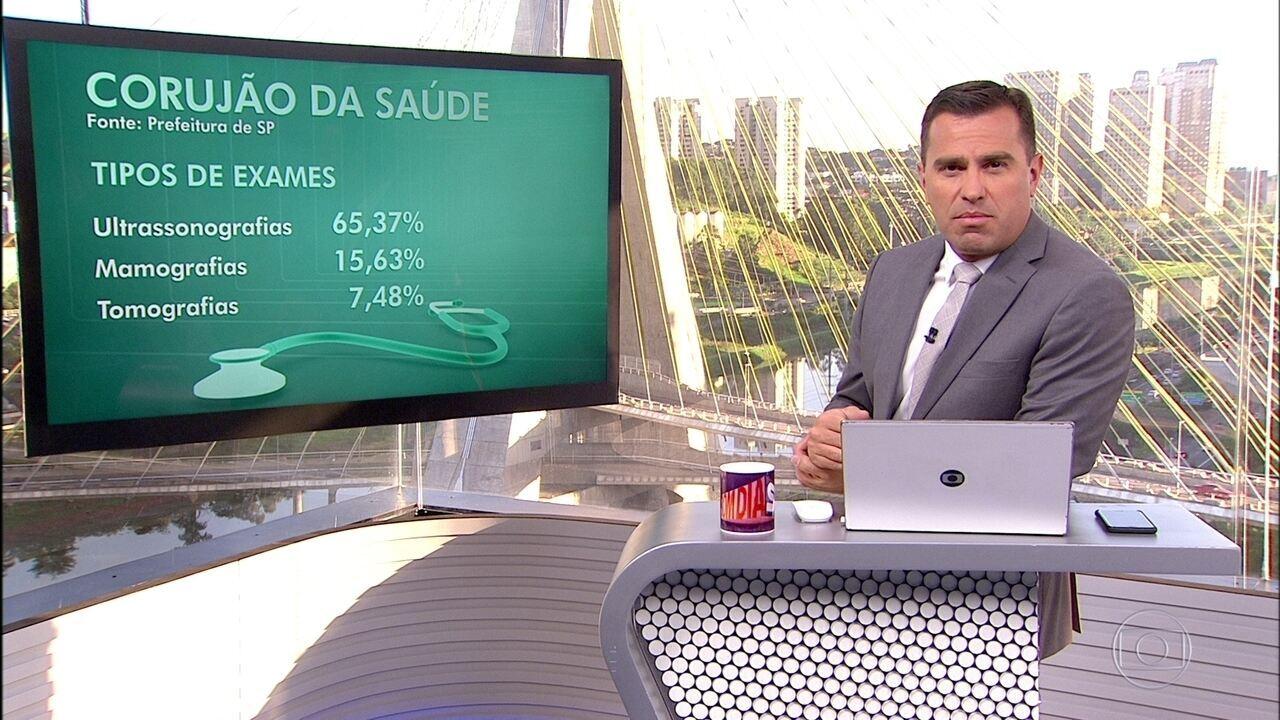 Prefeitura de SP diz que realizou cerca de 329 mil exames no programa Corujão