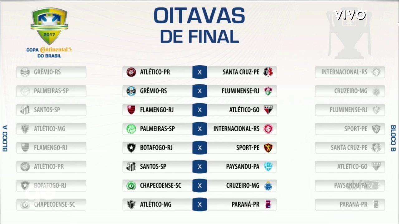 Oitavas de final da Copa do Brasil ficam sem clássicos estaduais em ... 284c2cf72a51f