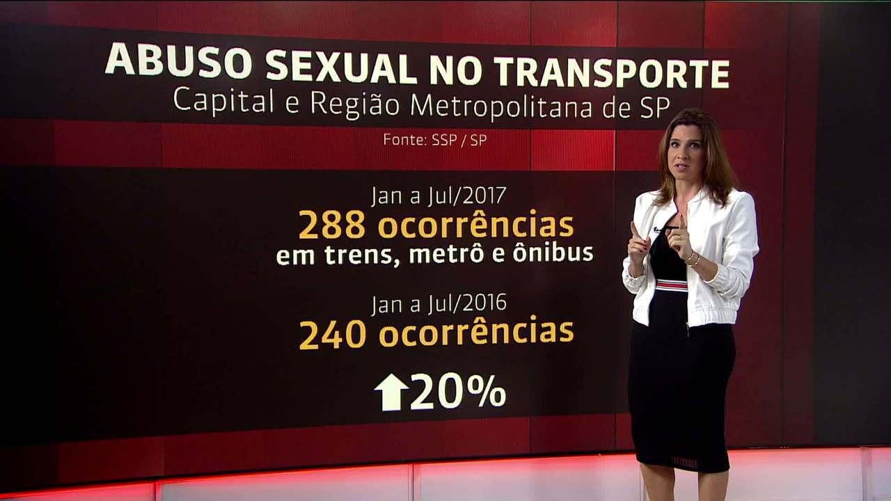 São Paulo registrou 10 mil casos de estupro no ano de 2016