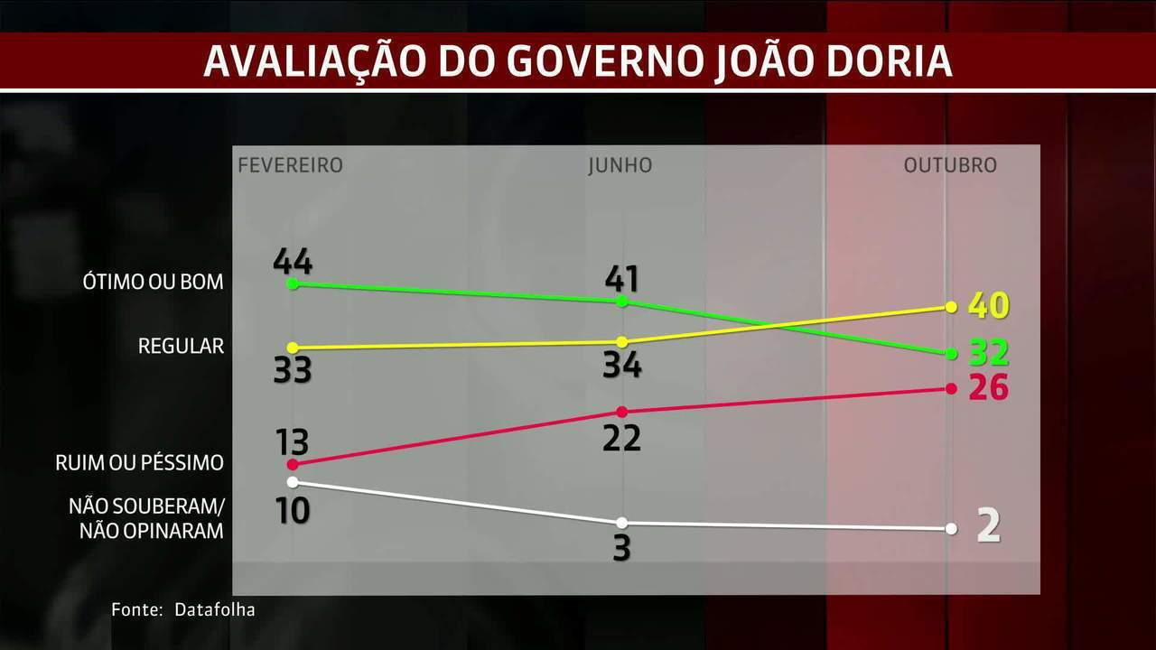 Aprovação do governo de João Dória cai; maioria acha regular
