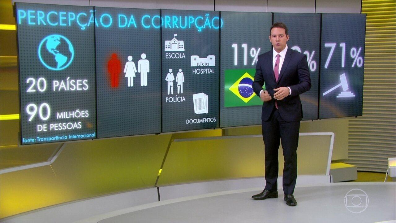 Pesquisa revela que sete em cada 10 brasileiros acreditam que a corrupção aumentou