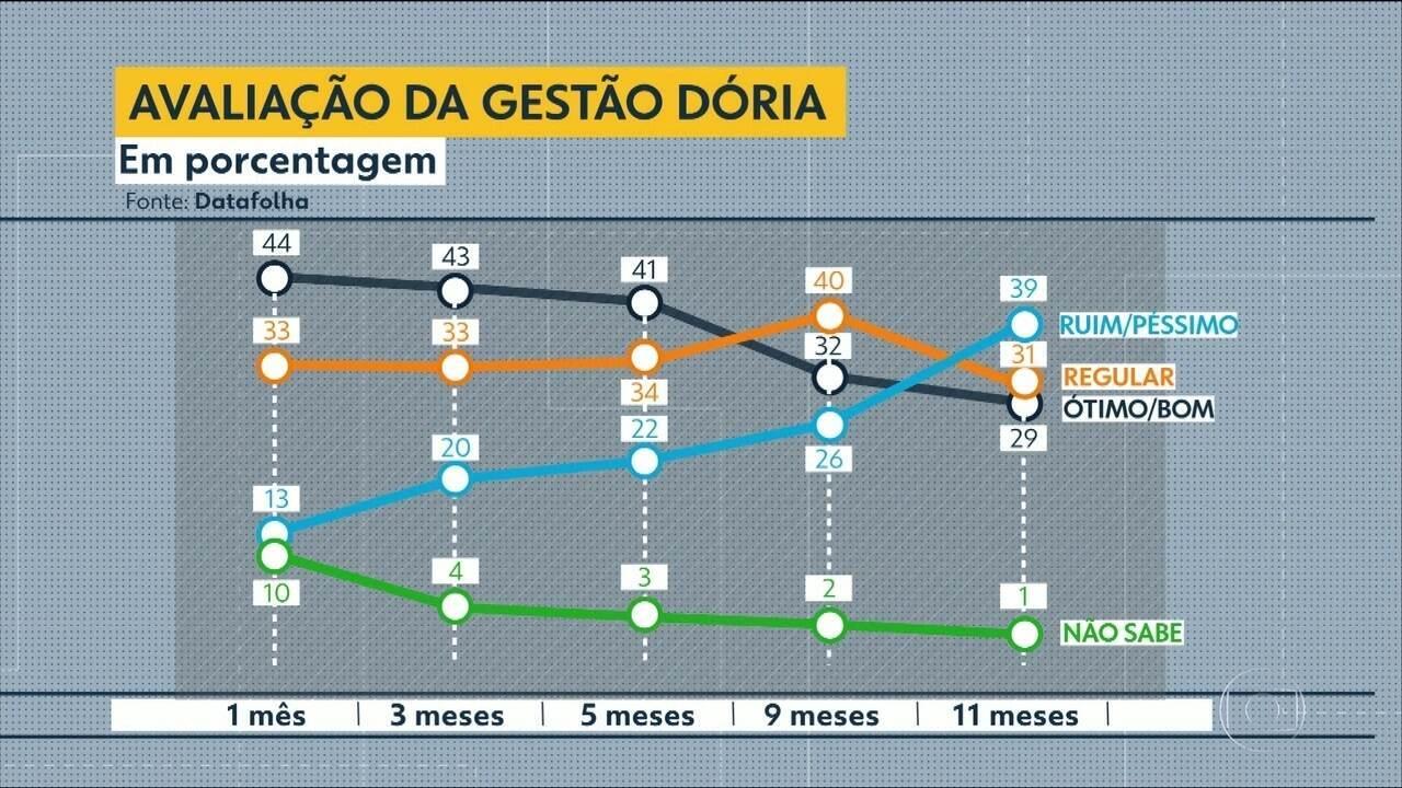 Reprovação a Doria triplica e atinge 39%, diz Datafolha