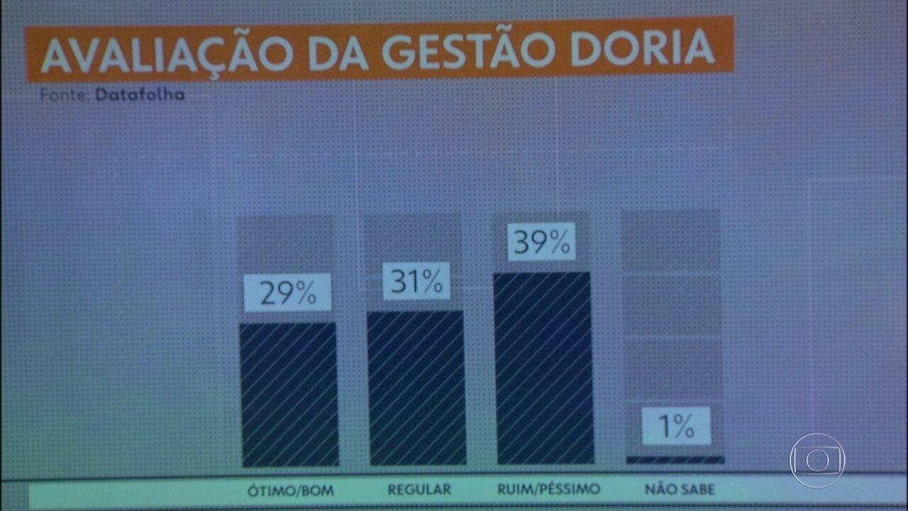 Datafolha faz pesquisa de avaliação do governo de João Doria