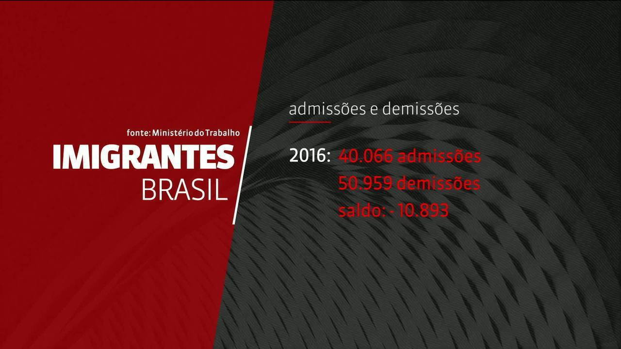 Relatório aponta situação de imigrantes no Brasil