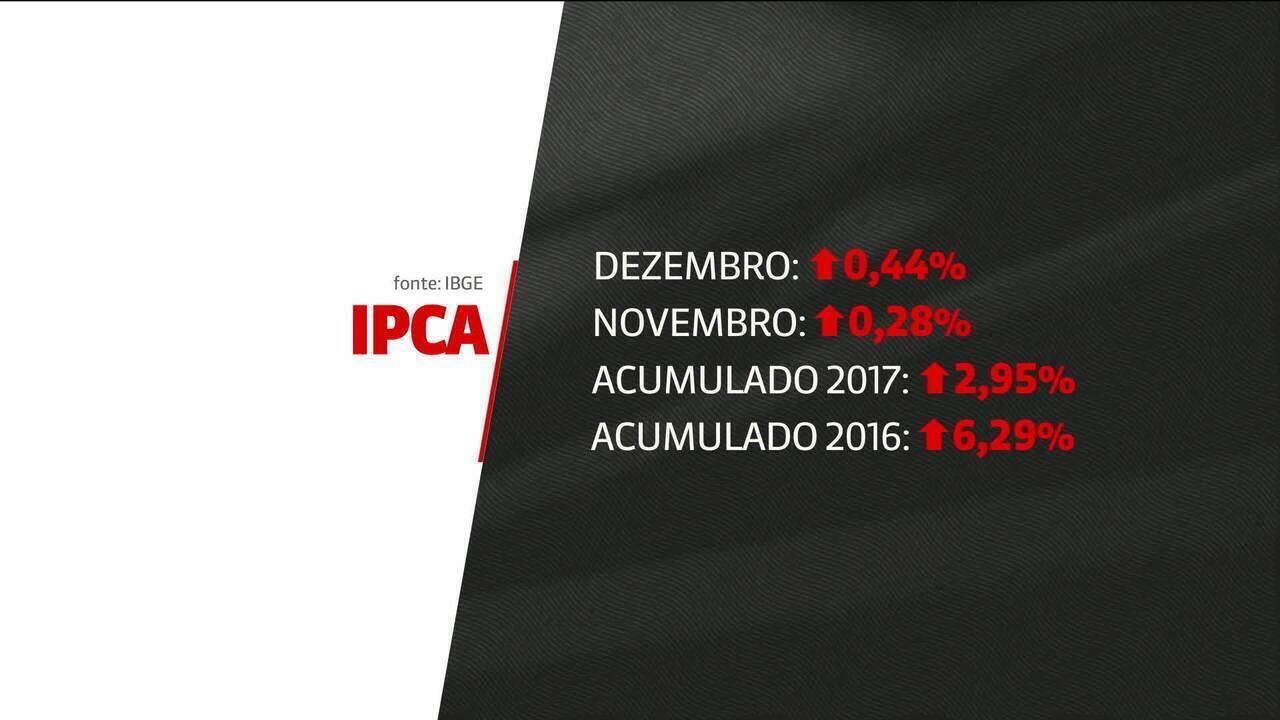 Inflação fica em 2,95% em 2017, abaixo do piso da meta