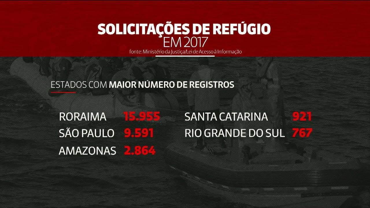 Pedidos de refúgio no Brasil crescem 228% em um ano