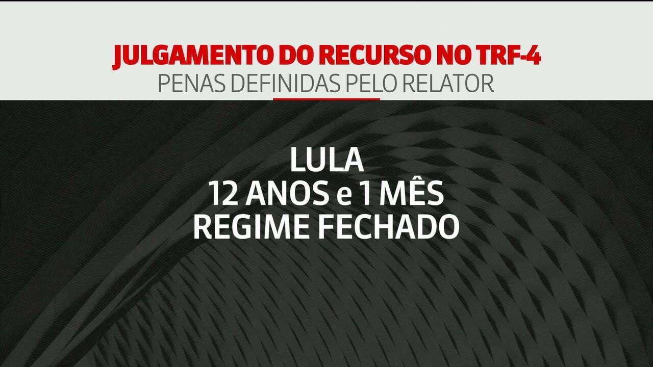 Relator aumenta pena de Lula para 12 anos e 1 mês