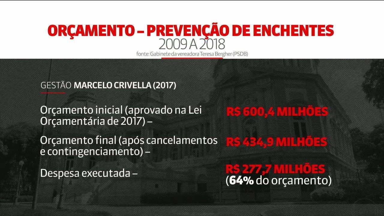 Prefeitura do Rio investiu menos da metade do previsto para controle de enchentes