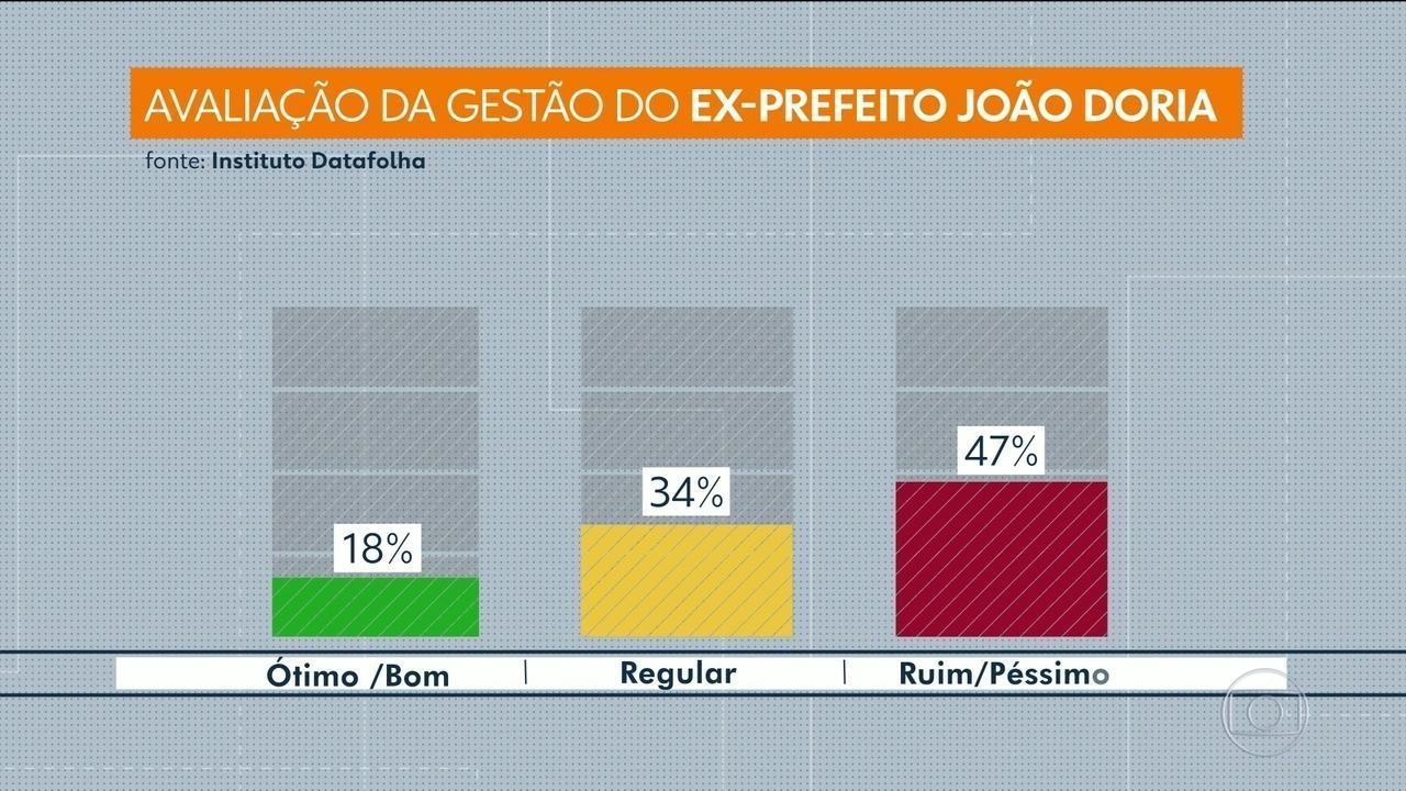 Pesquisa Datafolha revela avaliação do governo João Doria como prefeito de São Paulo