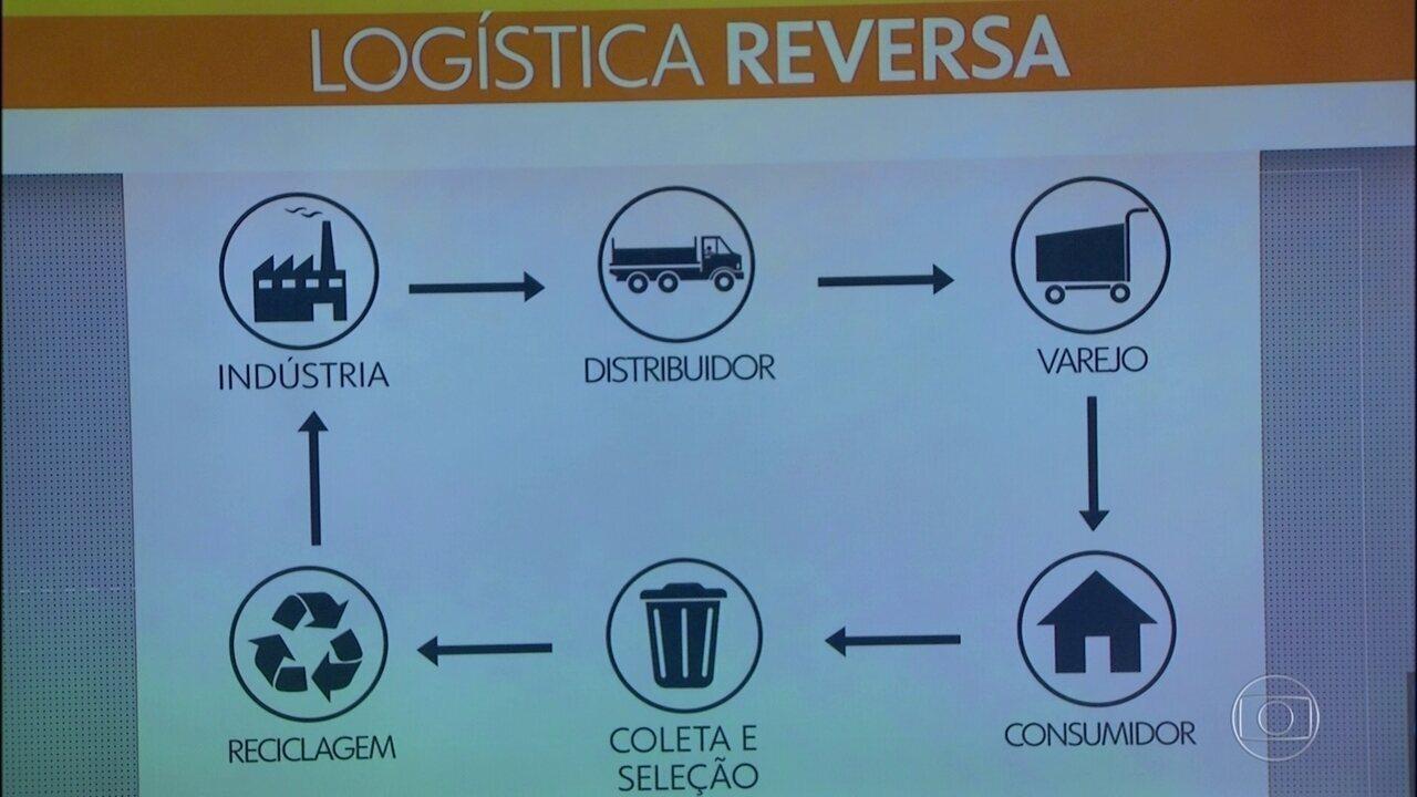 Empresas e governo assinam termo de compromisso de logística reversa