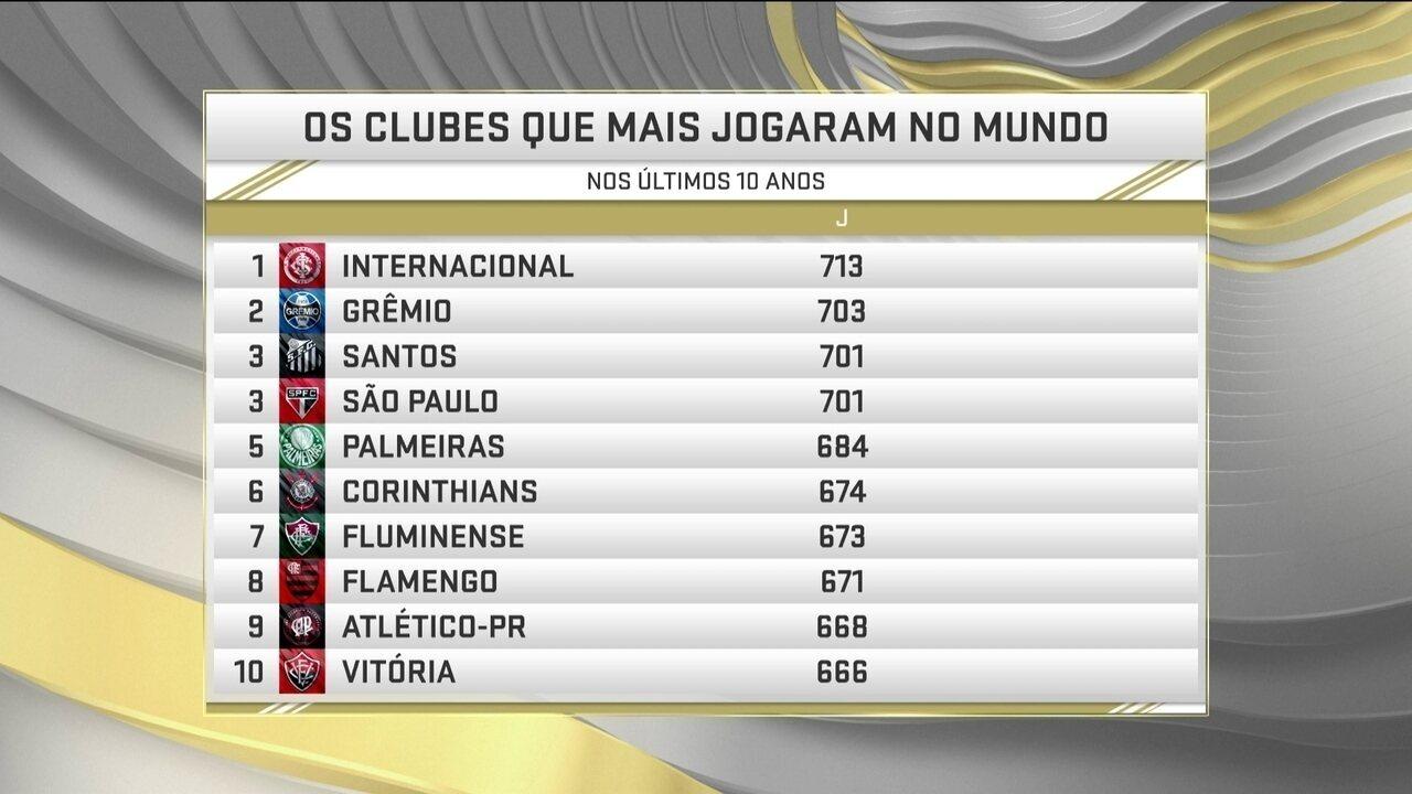 Times brasileiros foram os que mais jogaram no mundo nos últimos 10 ... 9bcb33792c6fd