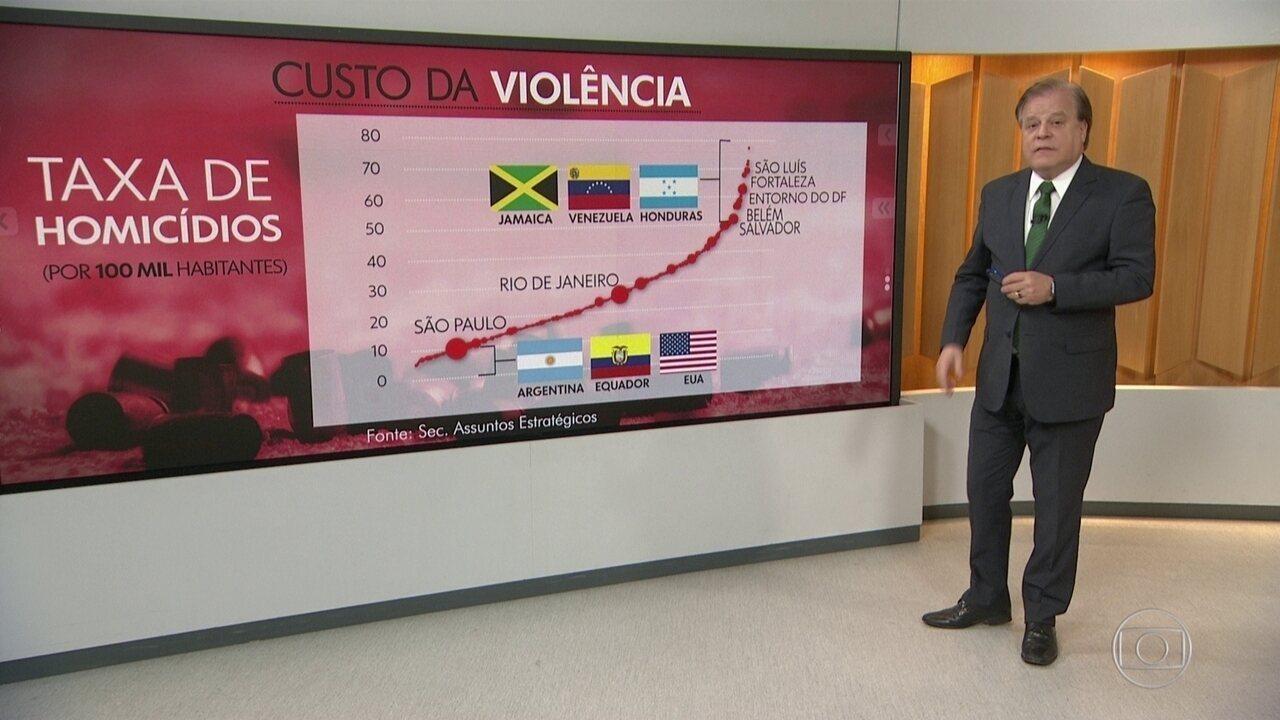 Violência contra jovens tem impacto na economia de R$ 500 bi