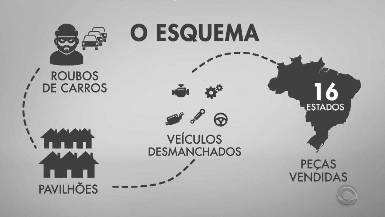 Operação apreende veículos e imóveis de luxo de grupo suspeito de roubos e fraudes no RS