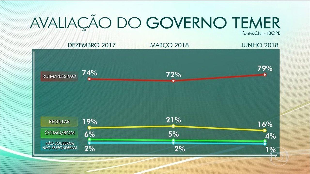 Aumenta a rejeição ao governo Temer, segundo pesquisa CNI-Ibope