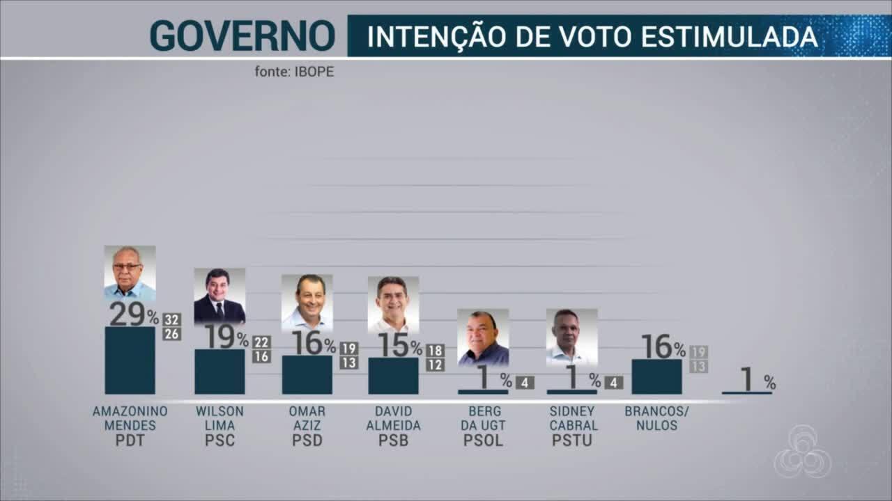 Ibope divulga primeira pesquisa de intenção de voto para governo do AM