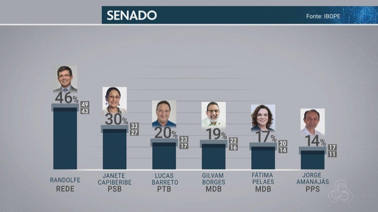 Pesquisa Ibope para o Senado no AP: Randolfe, 46%; Janete Capiberibe, 30%; Lucas, 20%