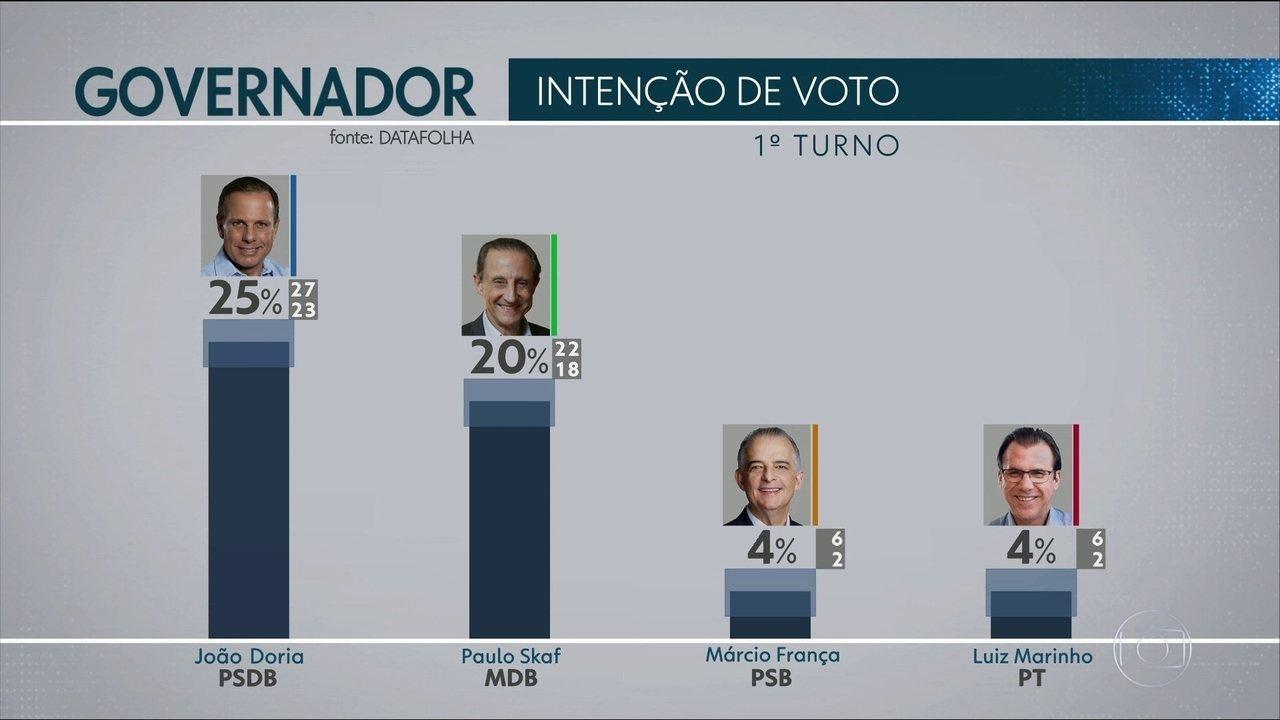 Datafolha: Doria, 25%; Skaf, 20%; França e Marinho, 4%