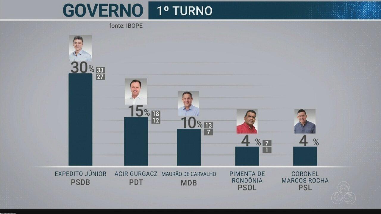 Pesquisa Ibope divulga índices de intenção de voto para o governo de Rondônia