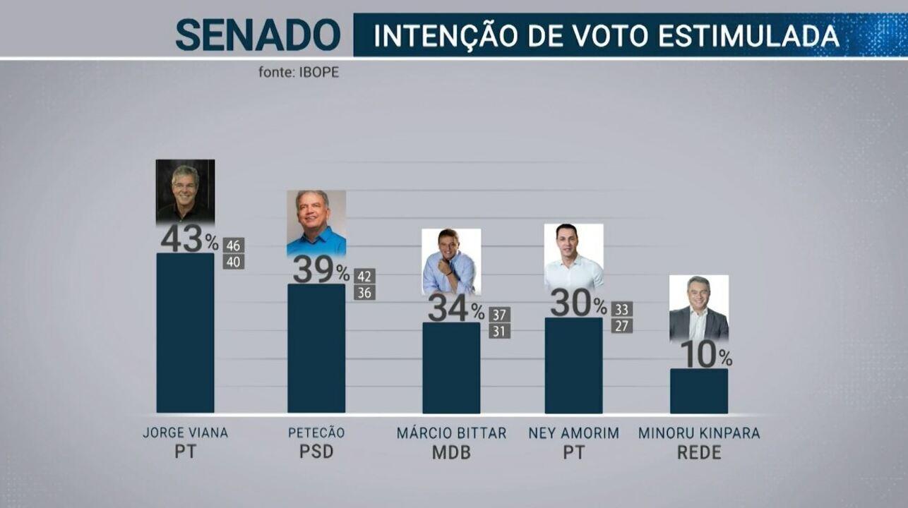 Pesquisa Ibope para o Senado do AC: Jorge, 43%; Petecão, 39%, Márcio, 34% e Ney 30%