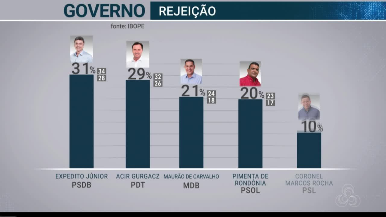 Resultado da pesquisa Ibope avalia rejeição dos candidatos ao governo