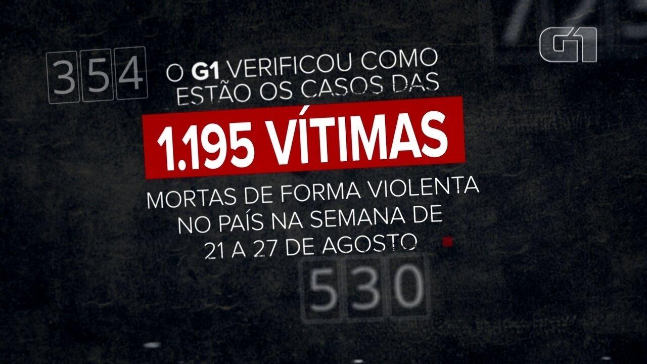 Só 2% dos casos de morte violenta têm condenados pelo crime