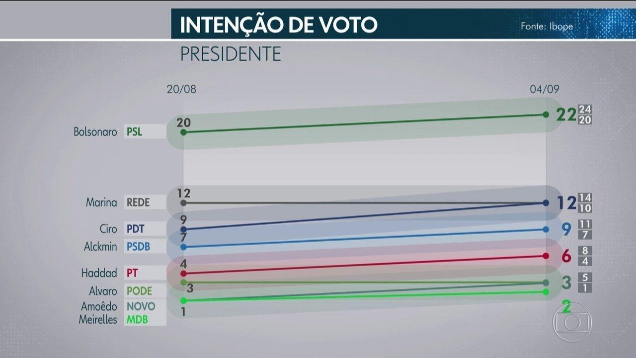 Ibope divulga nova pesquisa de intenção de votos na eleição presidencial