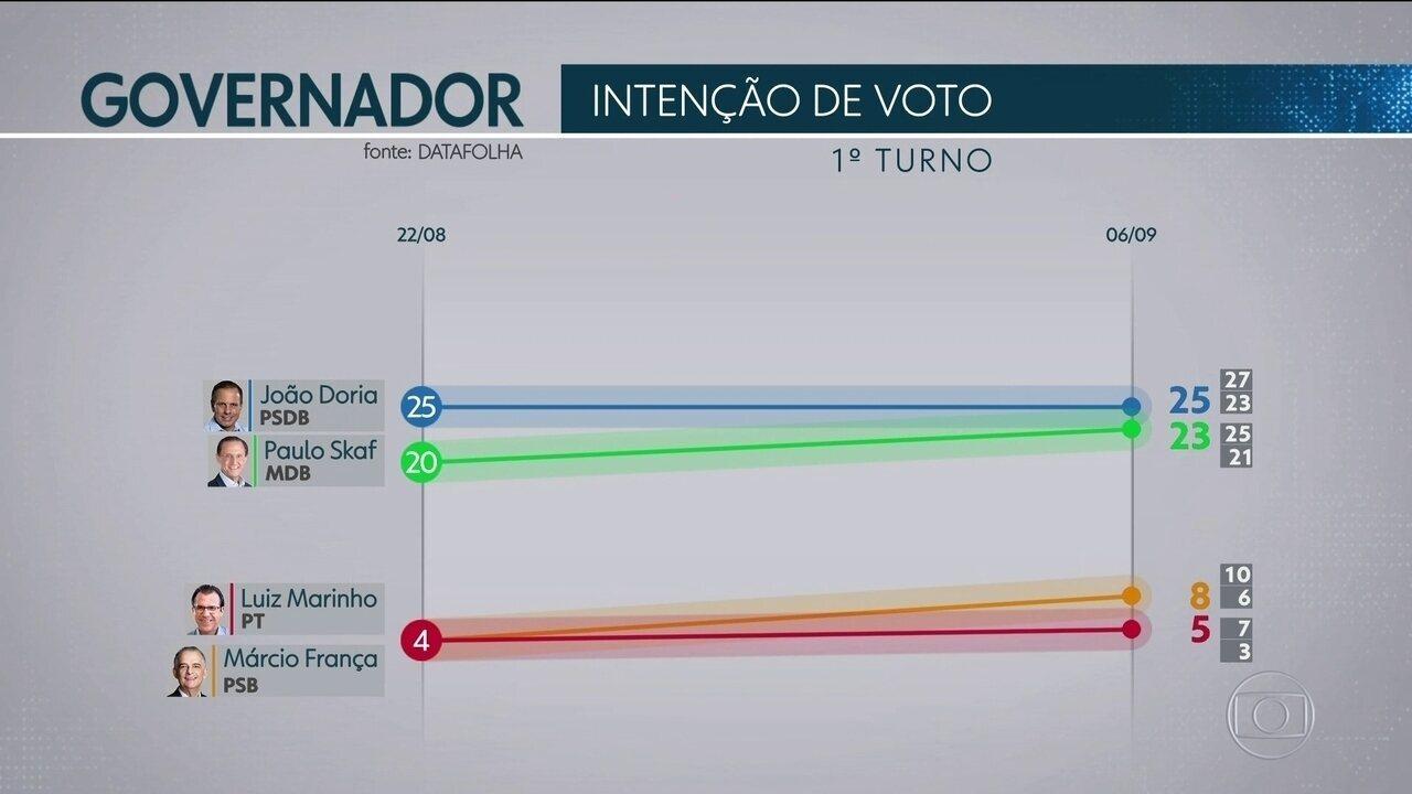 Datafolha divulga novos números da intenção de voto ao governo de São Paulo