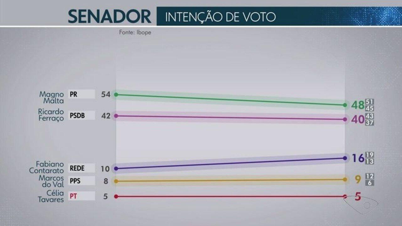 Pesquisa Ibope no Espírito Santo para senado: Magno Malta, 48%; Ferraço, 40%