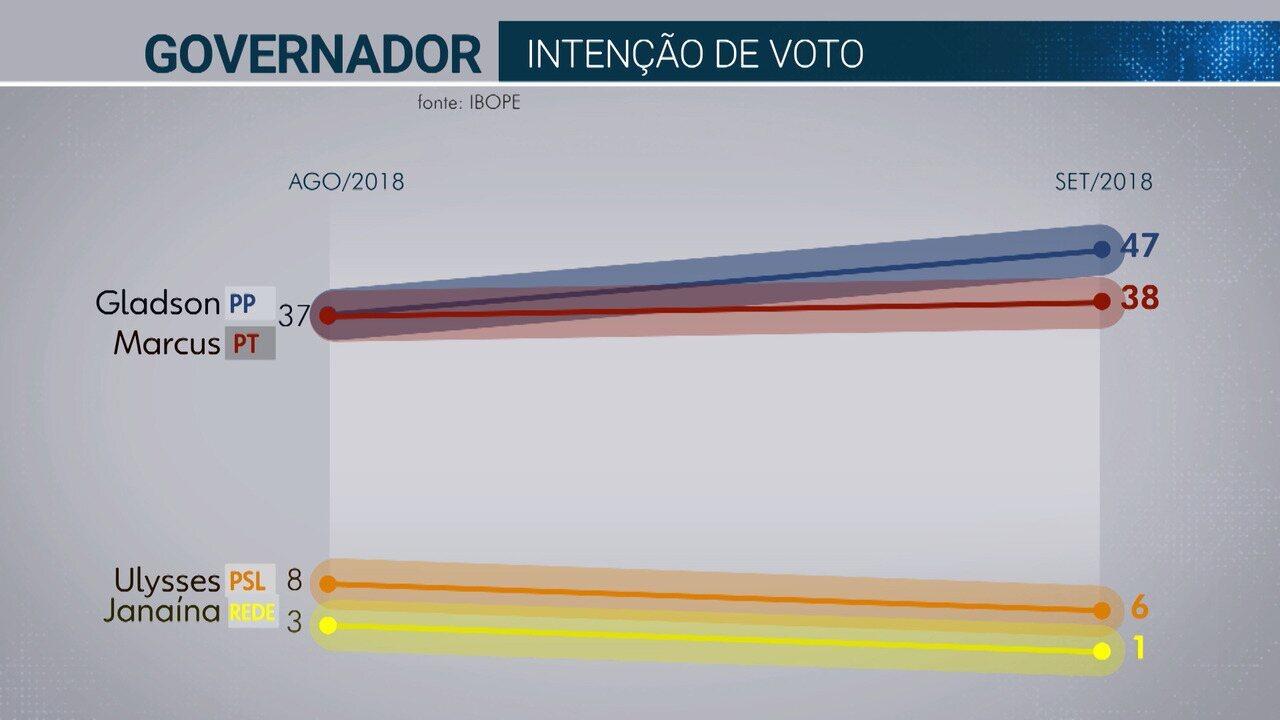 Ibope divulga intenção de votos para o governo do Acre