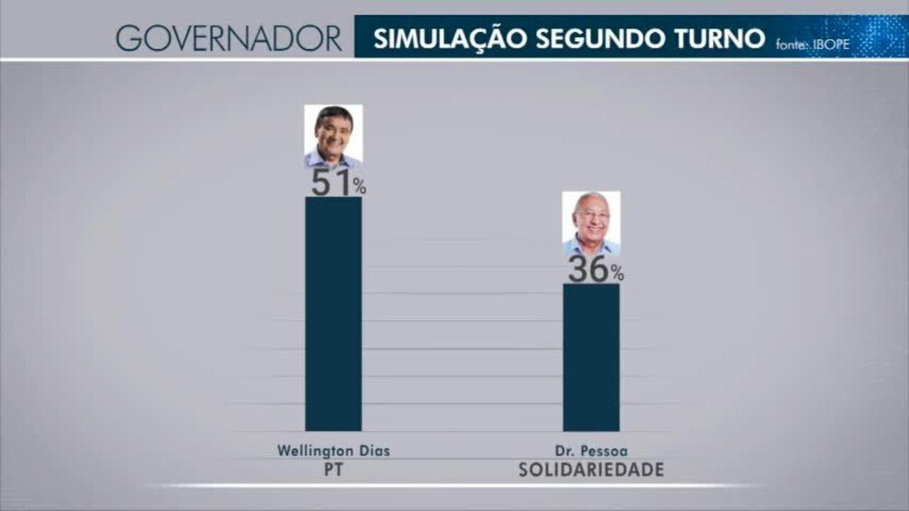 Veja a pesquisa sobre possíveis cenários 2º turno para o Governo do Piauí