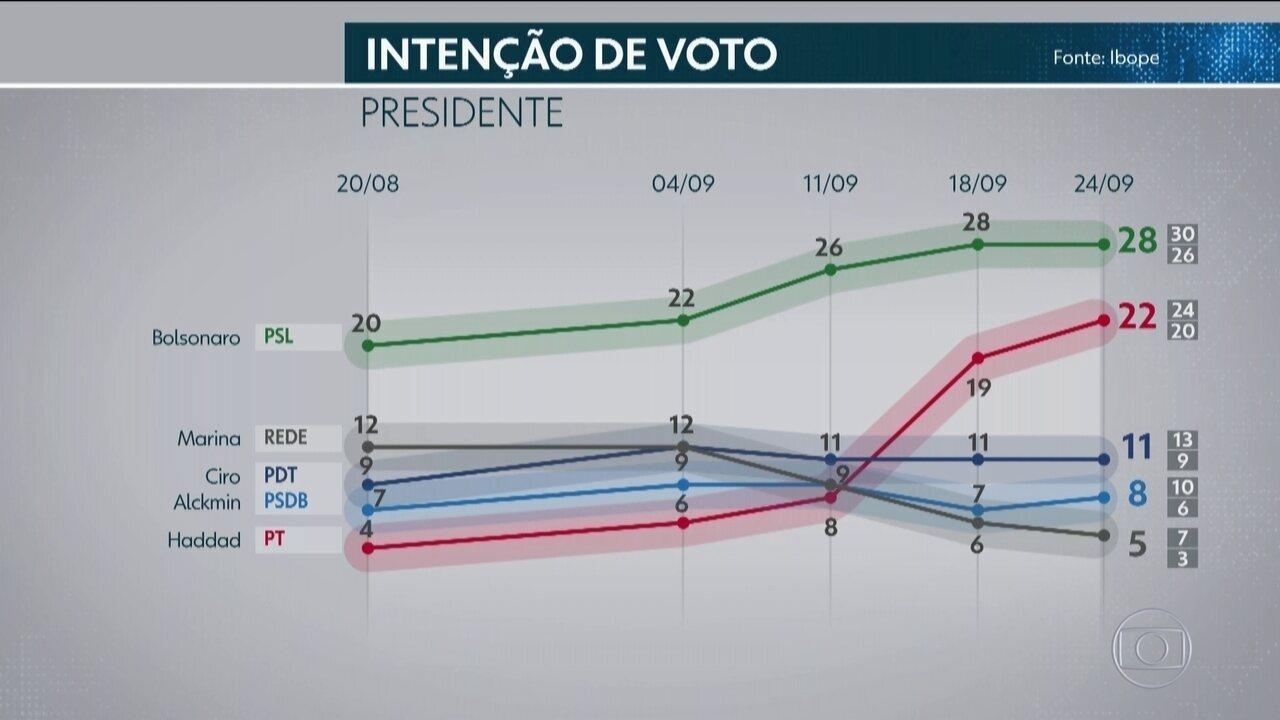 Ibope divulga nova pesquisa de intenção de voto para presidente
