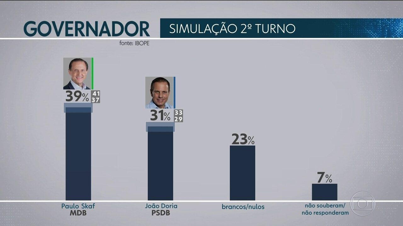 Ibope apresenta simulação de 2º turno em São Paulo