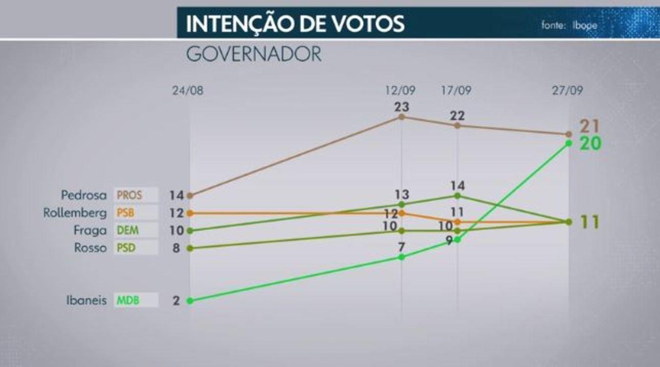 Ibope divulga nova pesquisa de intenções de votos para governador do DF