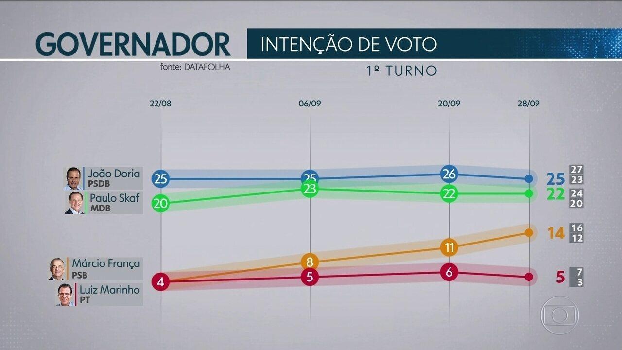 Datafolha divulga nova pesquisa de intenção de voto ao governo de São Paulo