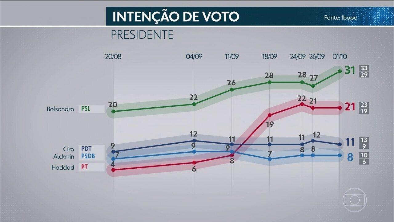 Ibope divulga nova pesquisa de intenção de votos para presidente da República
