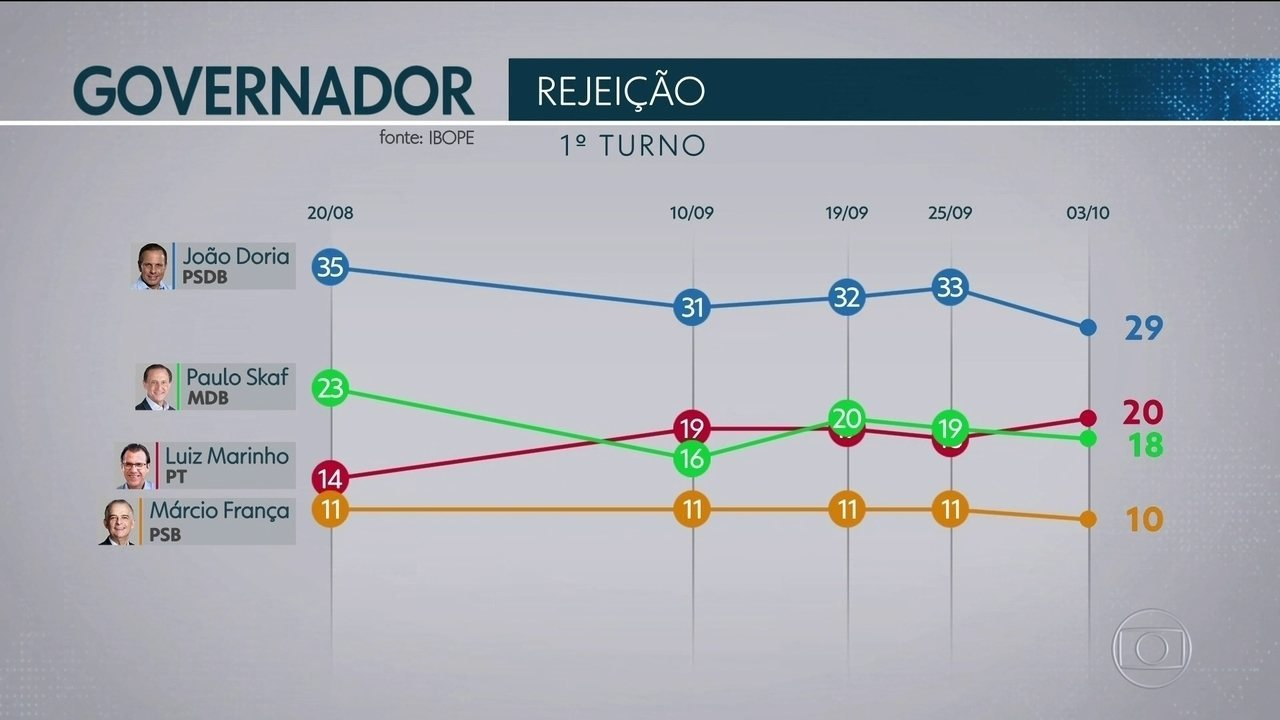 Ibope divulga o índice de rejeição dos candidatos ao governo