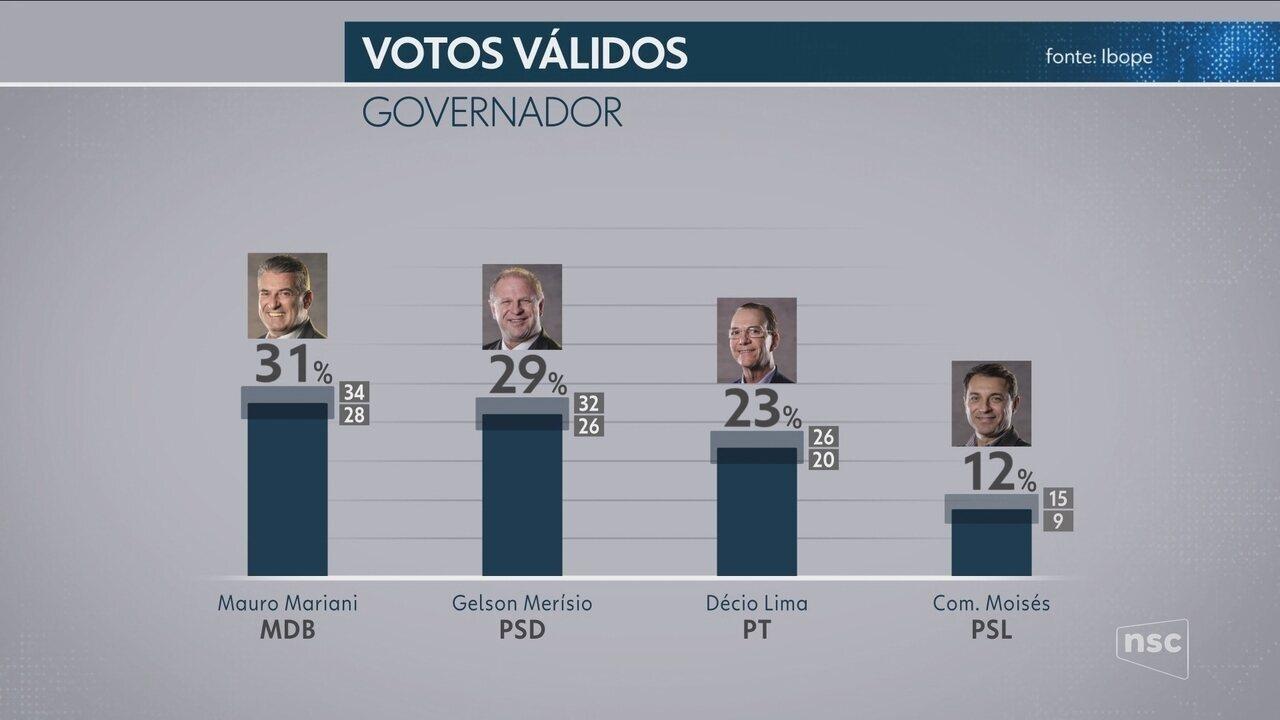Pesquisa Ibope para o Governo em Santa Catarina