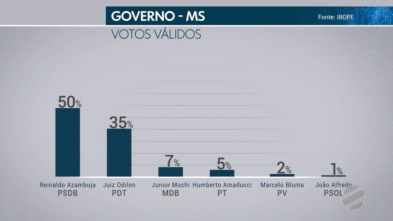 Veja a pesquisa de intenção de votos com os candidatos ao governo de MS