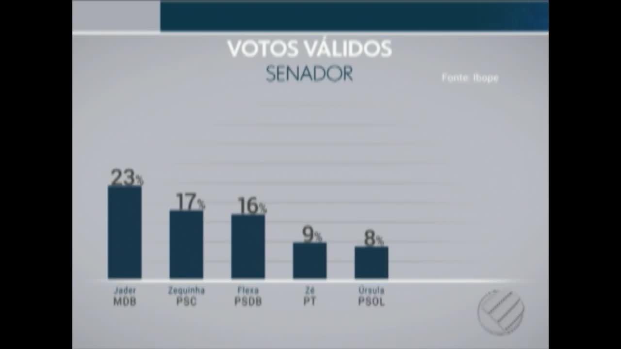 Pesquisa Ibope: Senado do Pará, votos válidos: Jader 23%, Zequinha 17%, Flexa 16%