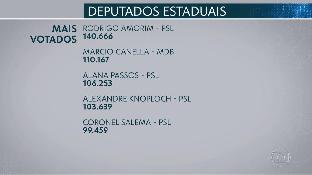Veja quem são os deputados estaduais mais votados no RJ