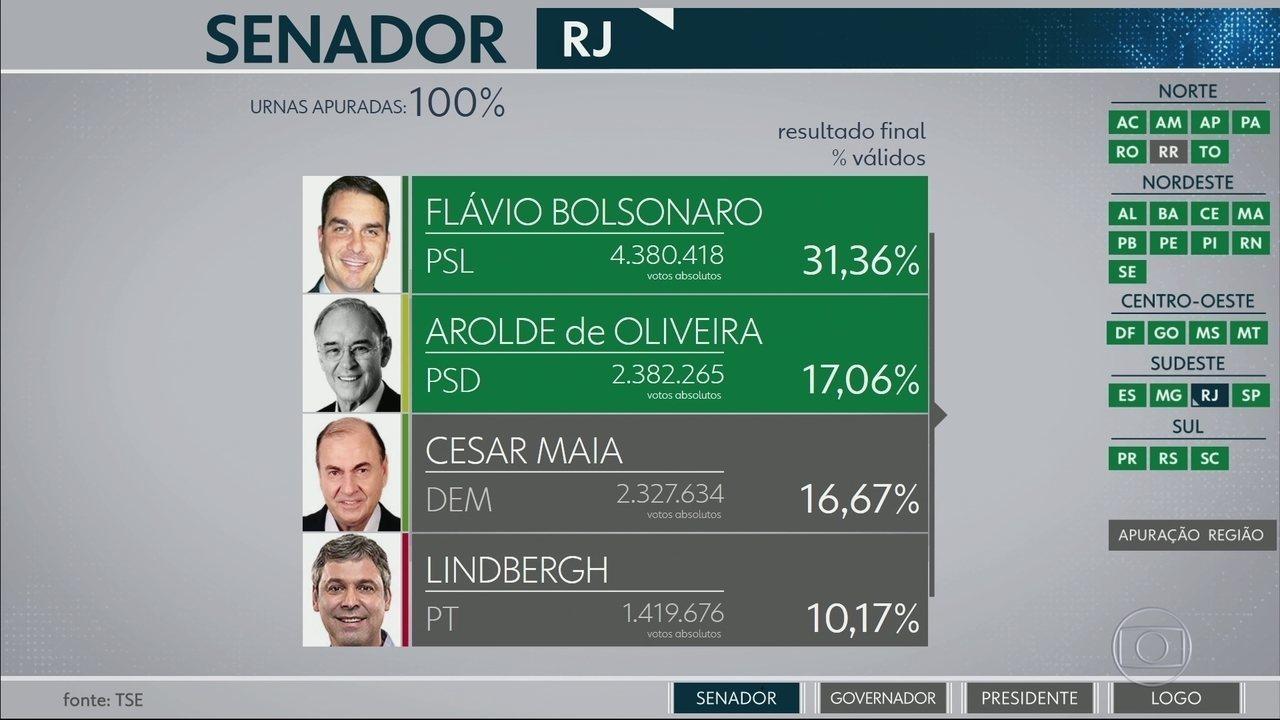Flávio Bolsonaro e Arolde de Oliveira são eleitos senadores pelo RJ