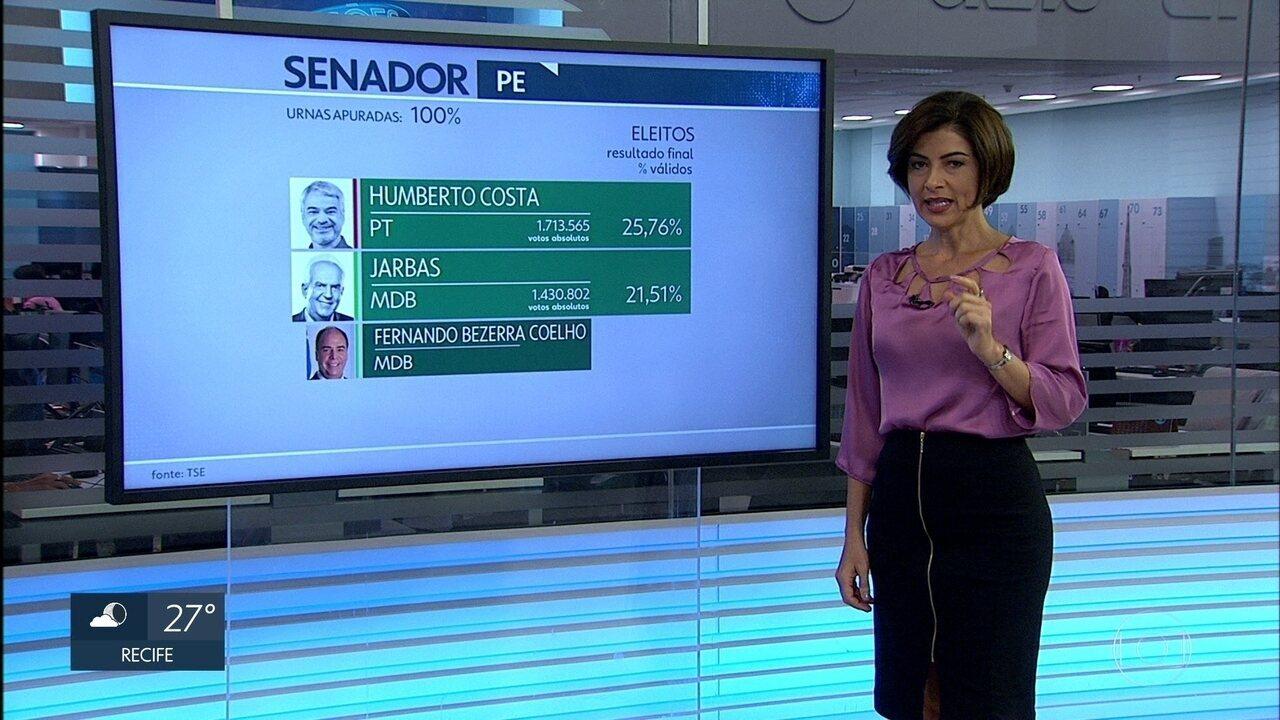 Humberto Costa (PT) e Jarbas Vasconcelos (MDB) são eleitos senadores de Pernambuco
