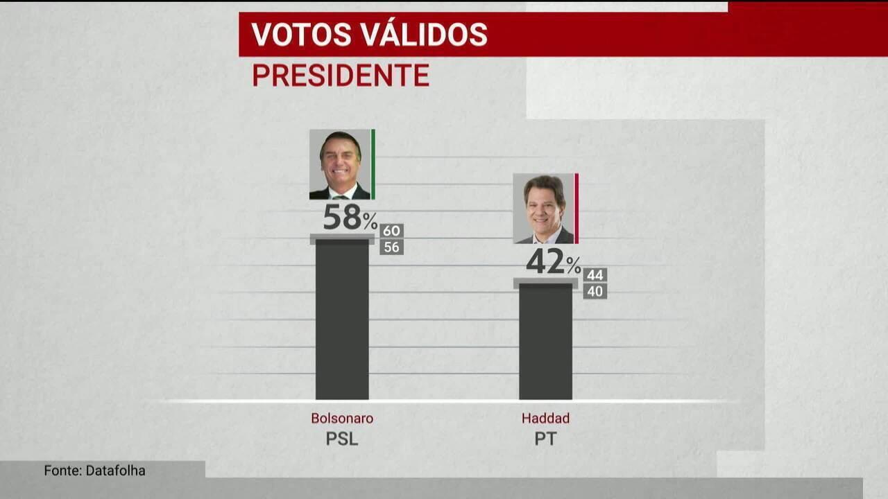 7079459 - Datafolha divulga 1ª pesquisa de intenção de voto para presidente no 2º turno da eleição