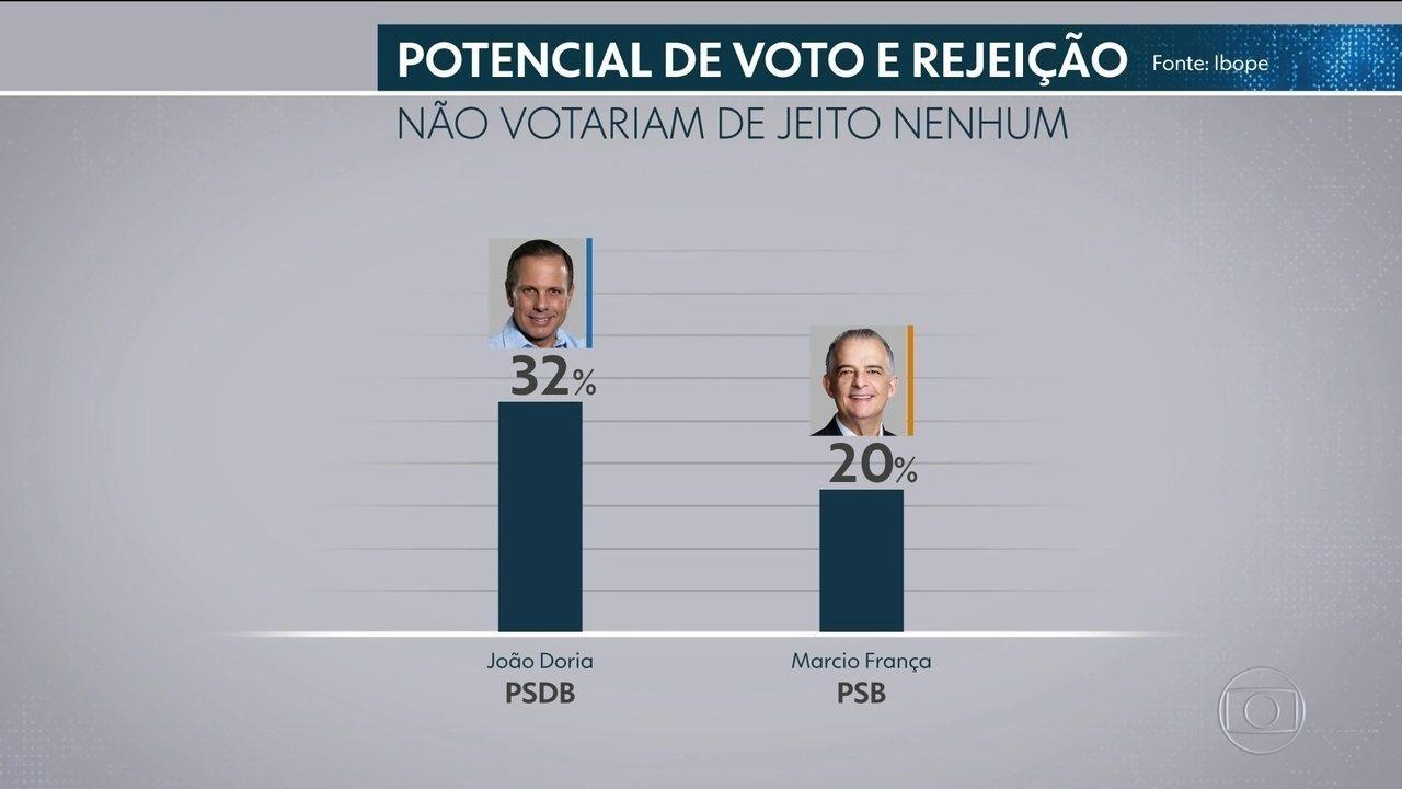 Ibope divulga o índice de rejeição dos candidatos para o governo de São Paulo