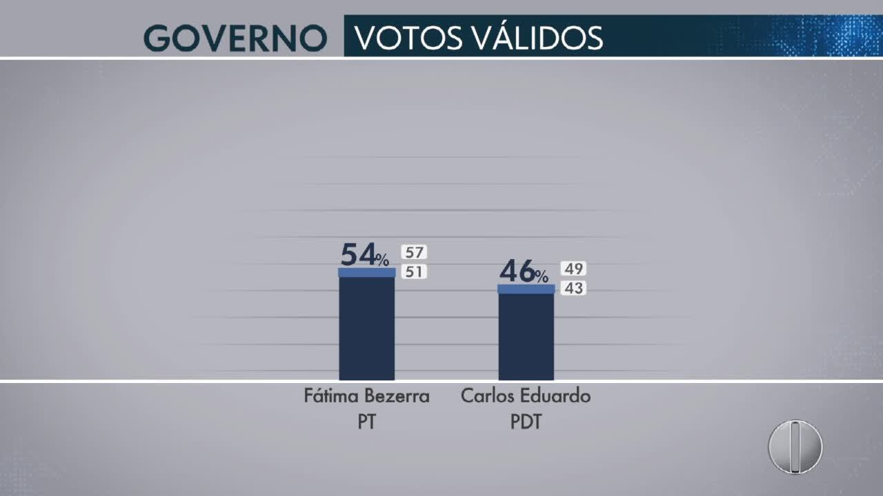 Ibope - RN, votos válidos: Fátima, 54%; Carlos Eduardo, 46%